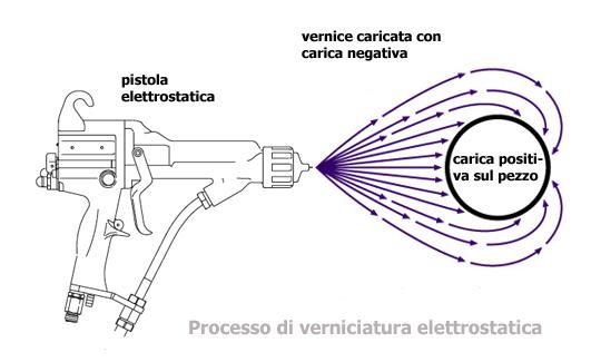 Applicazione elettrostatica